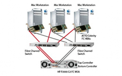 HP MSA Fibre Channel Solutions