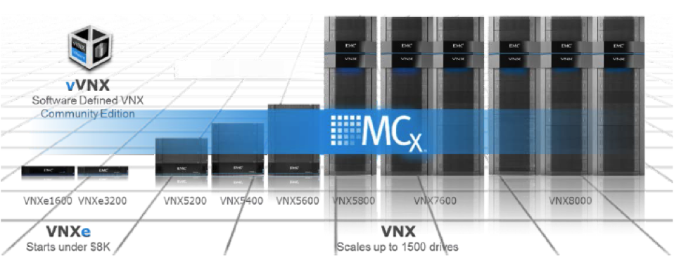 EMC® VNX® Unified Hybrid Flash Series